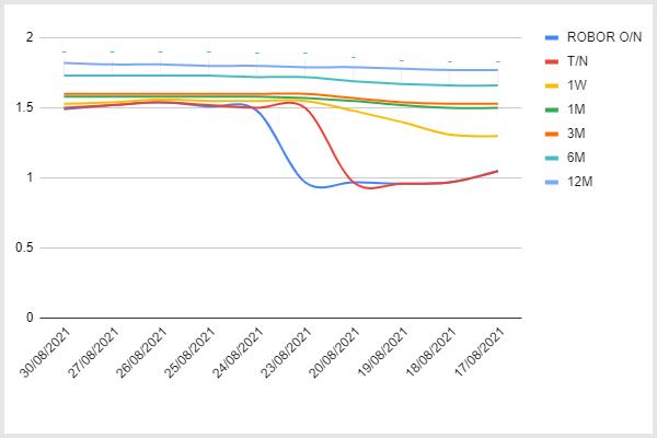 Indicele ROBOR, ce este Romanian Interbank Offer Rate? - Valutare.ro